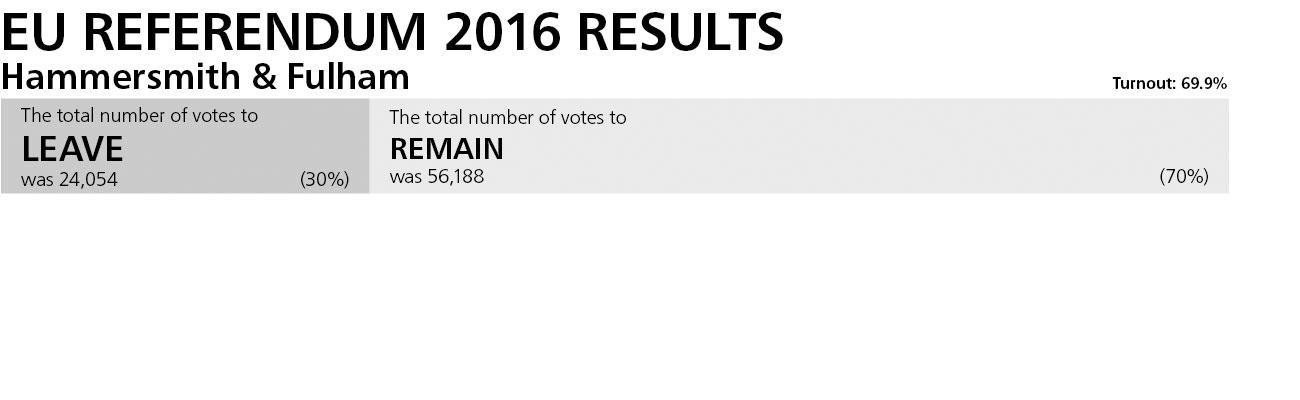 H&F EU Referendum 2016 results