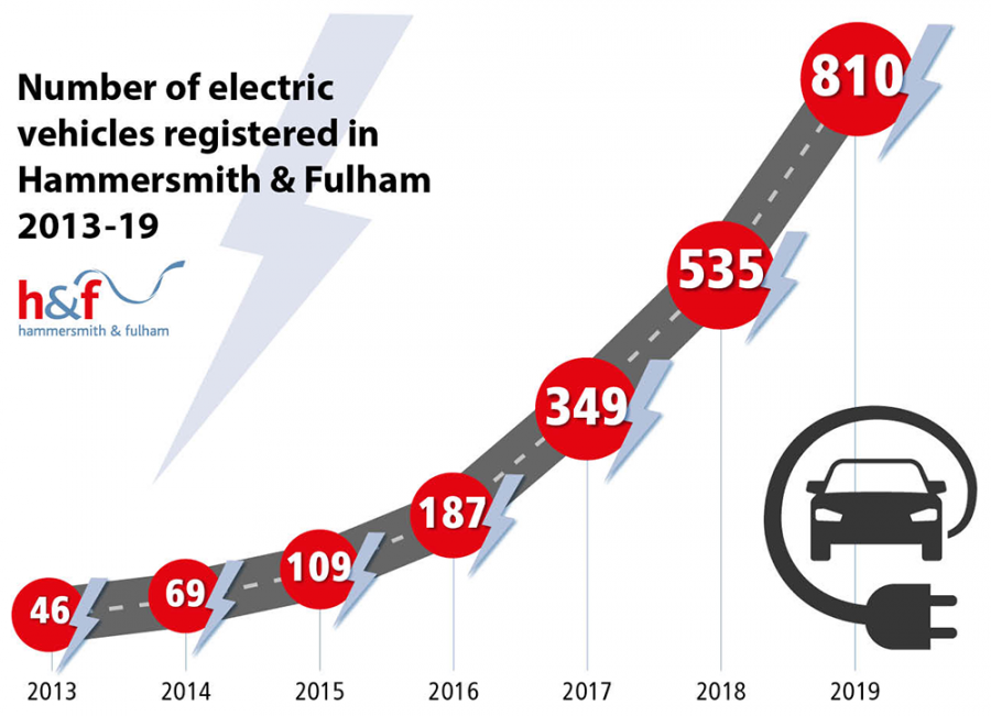 Graphic showing the number of electric vehicles registered in H&F: 46 in 2013, 69 in 2014, 109 in 2015, 187 in 2016, 349 in 2017, 535 in 2018 and 810 in 2019