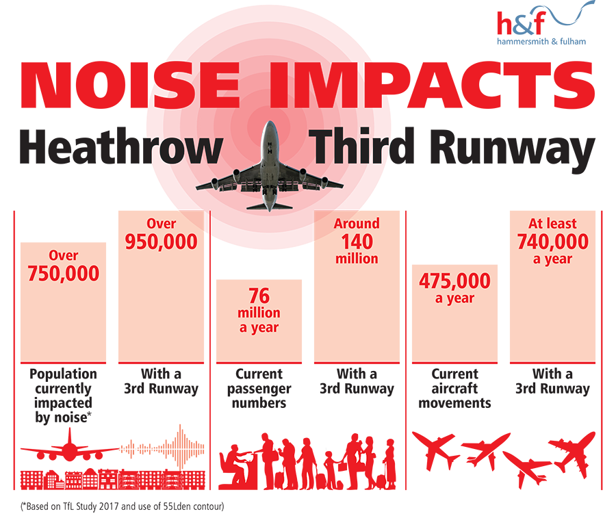 Population currently impacted by noise, over 750,000, with a third runway over 950,000. Current passenger numbers 76 million a year, with a third runway around 140 million. Current aircraft movements 475,000 a year, with a third runway at least 740,000
