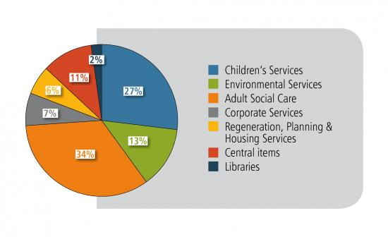 How we spend your council tax: Adult Social Care 34%; Children's Services 27%; Environmental Services 13%; Central items 11%; Corporate Services 7%; Regeneration, Planning & Housing Services 6%; Libraries 2%