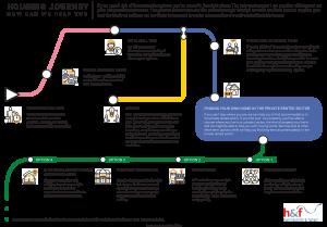 H&F housing journey map